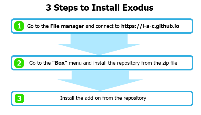 3 steps to install Exodus